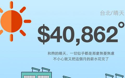 有车有房才结婚?台北年轻人需不吃不喝41年