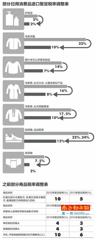 下月起日用品进口关税下调 平均降幅超50%_今